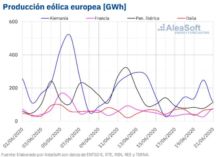 demanda-eolica-europea-mchservicios