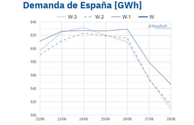 demanda-espana-mchservicios