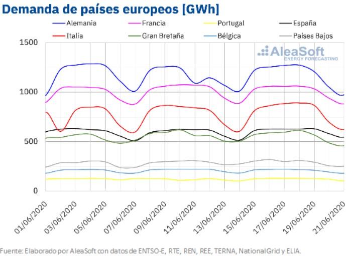 demanda-paises-europeos-mchservicios