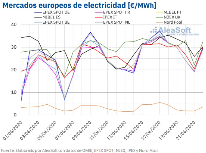 mercados-europeos-electricidad-mchservicios