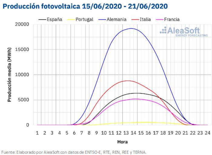 produccion-fotovoltaica-junio-mchservicios