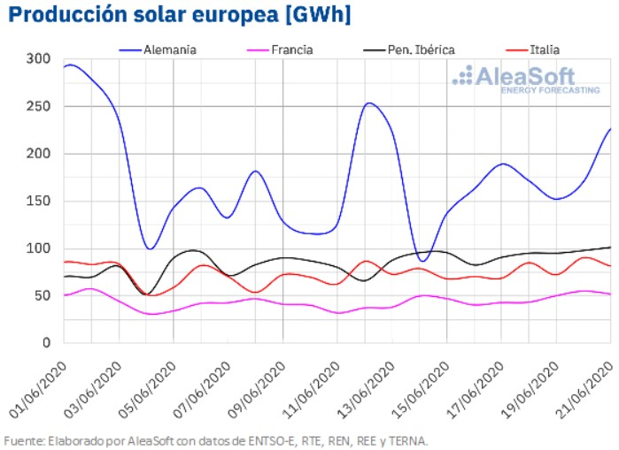 produccion-solar-europea-mchservicios